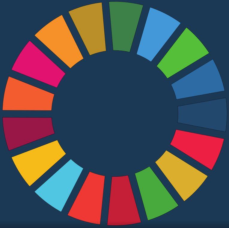 agenda2030 SDGs